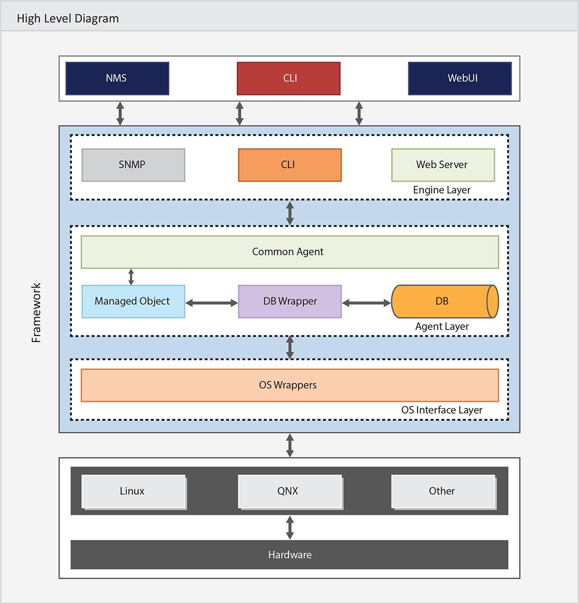 Avishkar Device Management Framework - High Level Diagram