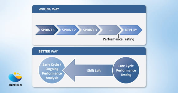 Mobile App Performance Testing Approaches