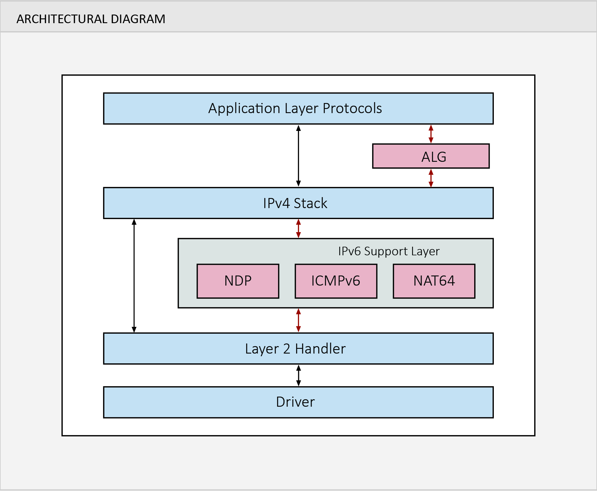 IPv6 Support on PSOS Architectural Diagram