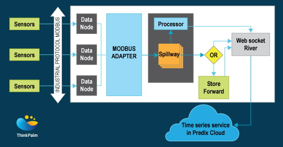 Data Transfer from Sensors to Predix Time Series
