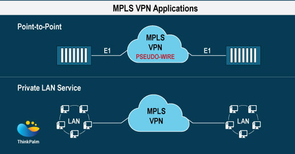 MPLS VPN Applications