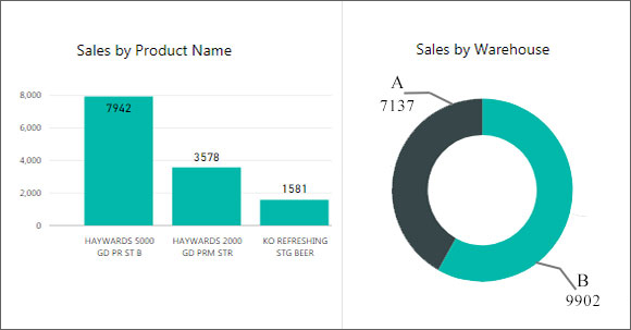 Sales by Product and Warehouse