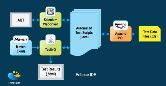 Selenium Test Automation Framework Architecture