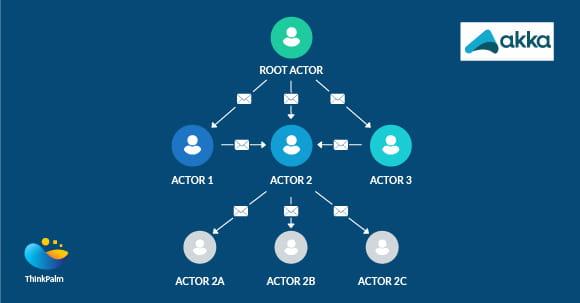 Akka framework
