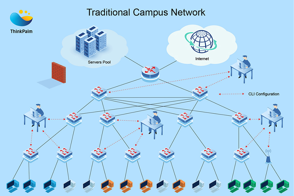 Traditional Campus Network